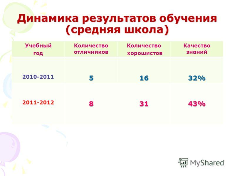 Динамика результатов обучения (средняя школа) Учебный год Количество отличников Количество хорошистов Качество знаний 2010-201151632% 2011-201283143%