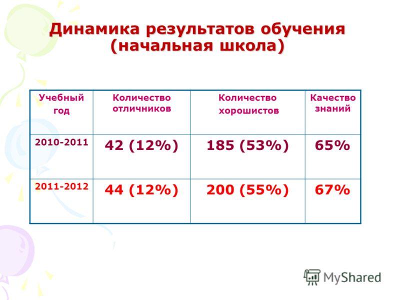 Динамика результатов обучения (начальная школа) Учебный год Количество отличников Количество хорошистов Качество знаний 2010-2011 42 (12%)185 (53%)65% 2011-2012 44 (12%)200 (55%)67%