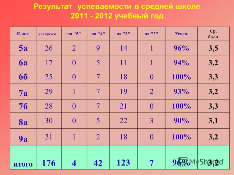 Результат успеваемости в средней школе 2011 - 2012 учебный год Класс учащихся на