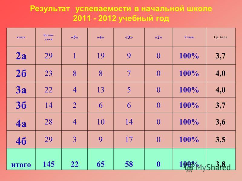 Результат успеваемости в начальной школе 2011 - 2012 учебный год класс Кол-во уч-ся «5»«4»«3»«2» Успев.Ср. балл 2а 2911990100%3,7 2б 238870100%4,0 3а 2241350100%4,0 3б 142660100%3,7 4а 28410140100%3,6 4б 2939170100%3,5 итого 1452265580100%3,8