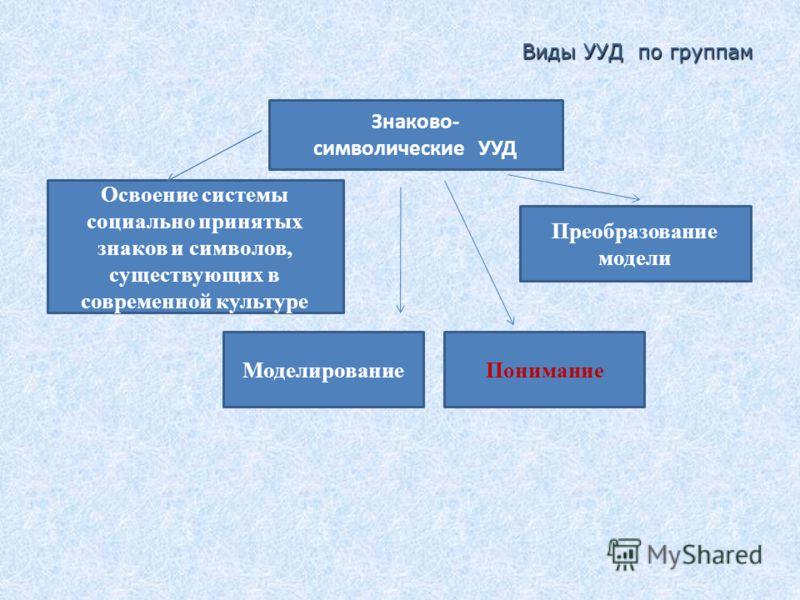 Знаково- символические УУД Моделирование Преобразование модели Освоение системы социально принятых знаков и символов, существующих в современной культуре Виды УУД по группам Понимание