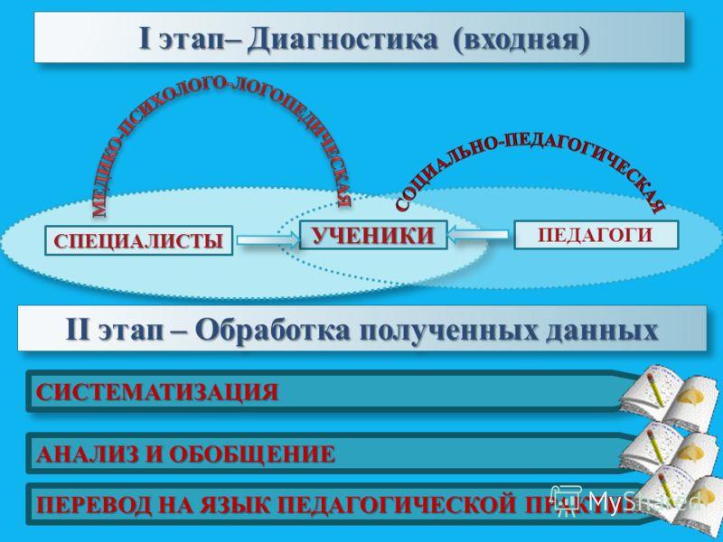 I этап– Диагностика (входная) СПЕЦИАЛИСТЫ ПЕДАГОГИУЧЕНИКИ II этап – Обработка полученных данных СИСТЕМАТИЗАЦИЯСИСТЕМАТИЗАЦИЯ АНАЛИЗ И ОБОБЩЕНИЕ ПЕРЕВОД НА ЯЗЫК ПЕДАГОГИЧЕСКОЙ ПРАКТИКИ