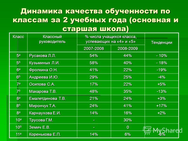 Динамика качества обученности по классам за 2 учебных года (основная и старшая школа) Класс Классный руководитель % числа учащихся класса, успевающих на «4» и «5» Тенденции 2007-20082008-2009 5а5а5а5а Русакова Л.Л. 54%44% - 10% 5б5б5б5б Кузьминых Л.И