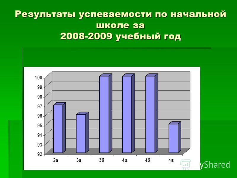 Результаты успеваемости по начальной школе за 2008-2009 учебный год