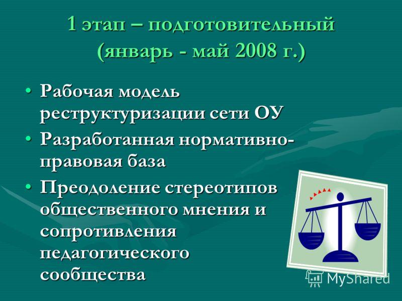 1 этап – подготовительный (январь - май 2008 г.) Рабочая модель реструктуризации сети ОУРабочая модель реструктуризации сети ОУ Разработанная нормативно- правовая базаРазработанная нормативно- правовая база Преодоление стереотипов общественного мнени