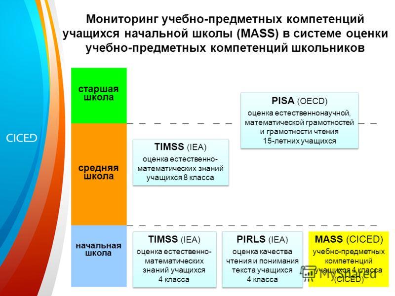начальная школа TIMSS (IEA) оценка естественно- математических знаний учащихся 8 класса TIMSS (IEA) оценка естественно- математических знаний учащихся 8 класса PISA (OECD) оценка естественнонаучной, математической грамотностей и грамотности чтения 15