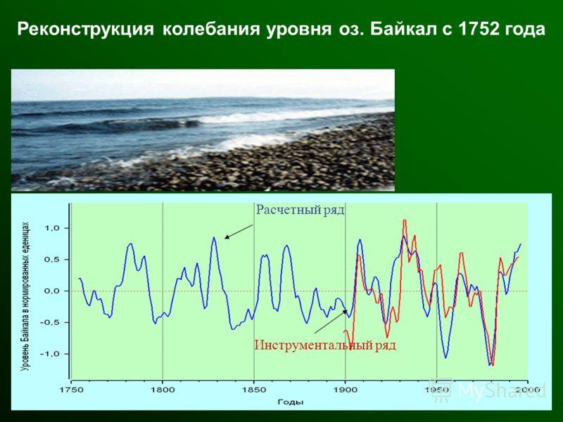 Расчетный ряд Инструментальный ряд Реконструкция колебания уровня оз. Байкал с 1752 года