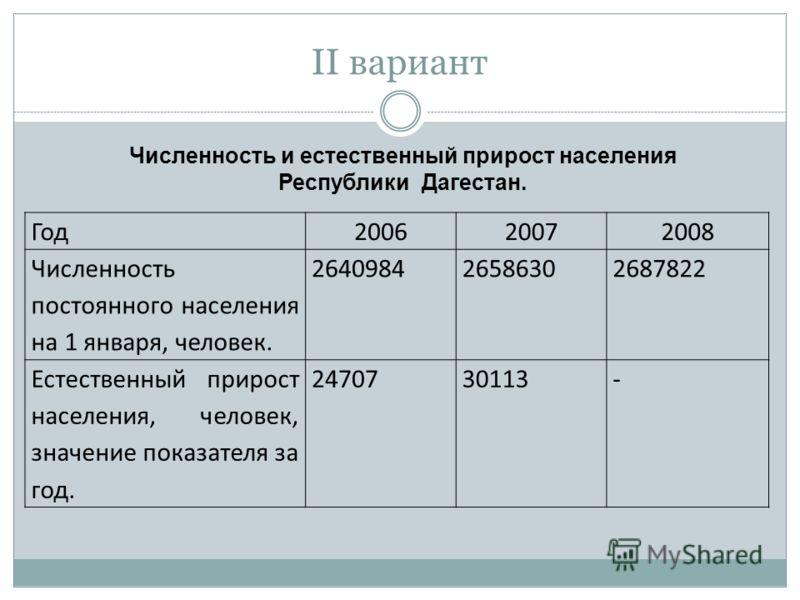 II вариант Численность и естественный прирост населения Республики Дагестан. Год200620072008 Численность постоянного населения на 1 января, человек. 264098426586302687822 Естественный прирост населения, человек, значение показателя за год. 2470730113