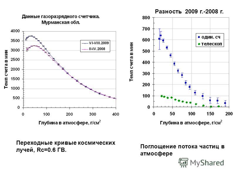 Разность 2009 г.-2008 г. Переходные кривые космических лучей, Rc=0.6 ГВ. Поглощение потока частиц в атмосфере