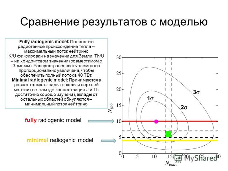 Сравнение результатов с моделью fully radiogenic model minimal radiogenic model Fully radiogenic model: Полностью радиогенное происхождение тепла – максимальный поток нейтрино K/U фиксирован на значении для Земли, Th/U – на хондритовом значении (совм