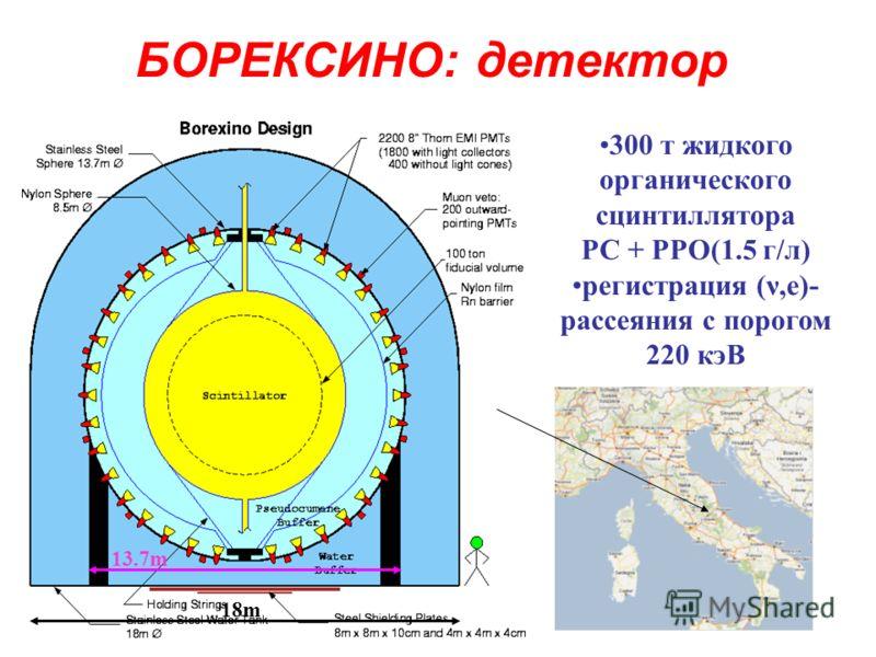 БОРЕКСИНО: детектор 18m 13.7m 300 т жидкого органического сцинтиллятора PC + PPO(1.5 г/л) регистрация (ν,e)- рассеяния с порогом 220 кэВ