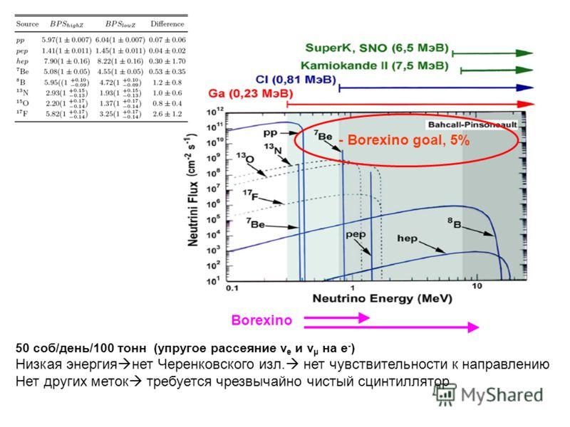 - Borexino goal, 5% 50 соб/день/100 тонн (упругое рассеяние ν e и v μ на e - ) Низкая энергия нет Черенковского изл. нет чувствительности к направлению Нет других меток требуется чрезвычайно чистый сцинтиллятор Borexino