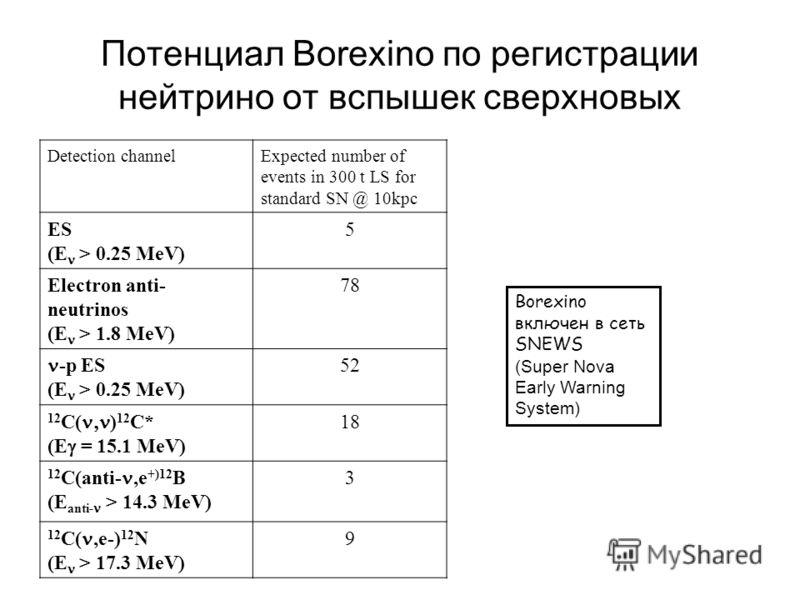 Потенциал Borexino по регистрации нейтрино от вспышек сверхновых Detection channelExpected number of events in 300 t LS for standard SN @ 10kpc ES (E > 0.25 MeV) 5 Electron anti- neutrinos (E > 1.8 MeV) 78 -p ES (E > 0.25 MeV) 52 12 C( ) 12 C* (E = 1