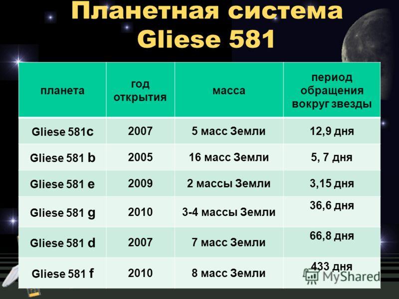 планета год открытия масса период обращения вокруг звезды Gliese 581 c 20075 масс Земли12,9 дня Gliese 581 b 200516 масс Земли5, 7 дня Gliese 581 e 20092 массы Земли3,15 дня Gliese 581 g 20103-4 массы Земли 36,6 дня Gliese 581 d 20077 масс Земли 66,8