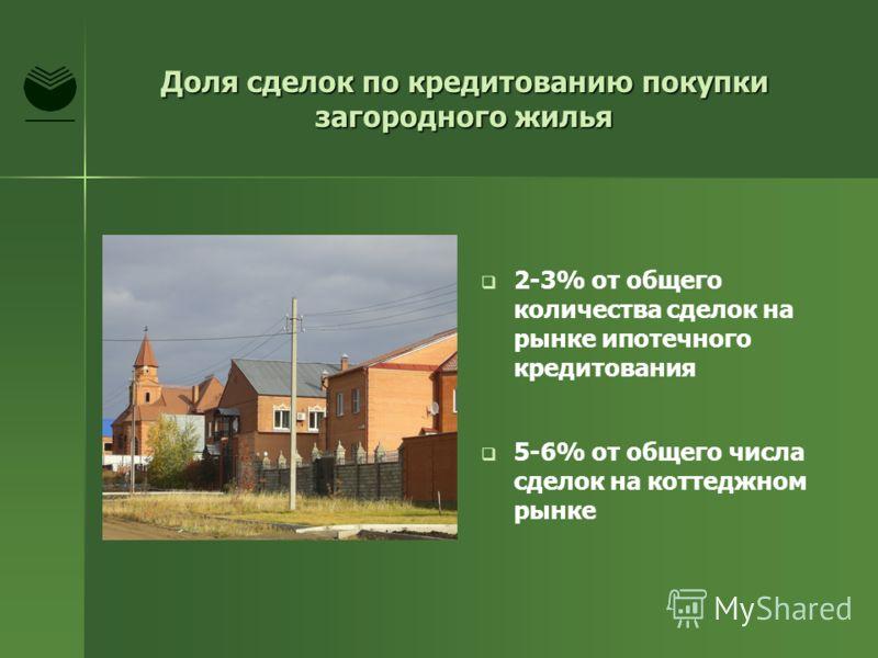 Доля сделок по кредитованию покупки загородного жилья 2-3% от общего количества сделок на рынке ипотечного кредитования 5-6% от общего числа сделок на коттеджном рынке