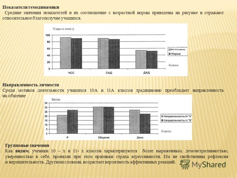 Показатели гемодинамики Средние значения показателей и их соотношение с возрастной нормы приведены на рисунке и отражают относительное благополучие учащихся. Направленность личности Среди мотивов деятельности учащихся 10А и 11А классов традиционно пр