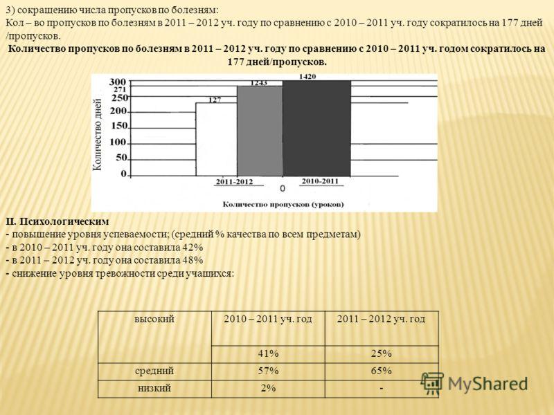 3) сокращению числа пропусков по болезням: Кол – во пропусков по болезням в 2011 – 2012 уч. году по сравнению с 2010 – 2011 уч. году сократилось на 177 дней /пропусков. Количество пропусков по болезням в 2011 – 2012 уч. году по сравнению с 2010 – 201