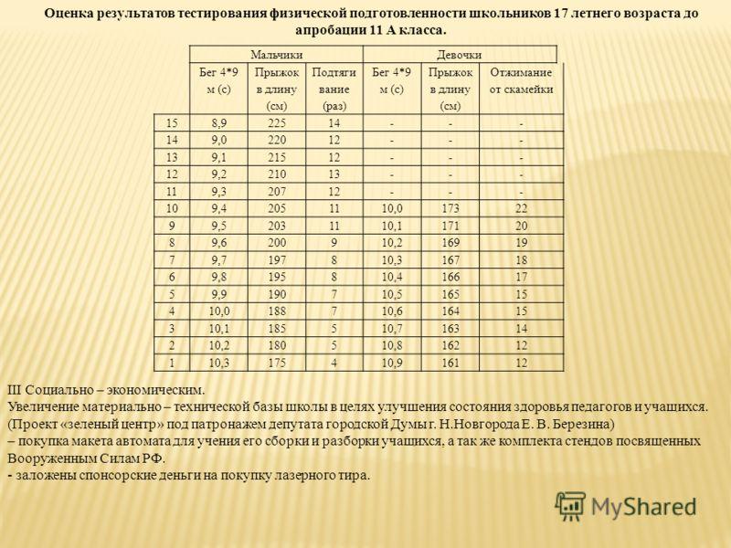 Оценка результатов тестирования физической подготовленности школьников 17 летнего возраста до апробации 11 А класса. МальчикиДевочки Бег 4*9 м (с) Прыжок в длину (см) Подтяги вание (раз) Бег 4*9 м (с) Прыжок в длину (см) Отжимание от скамейки 158,922