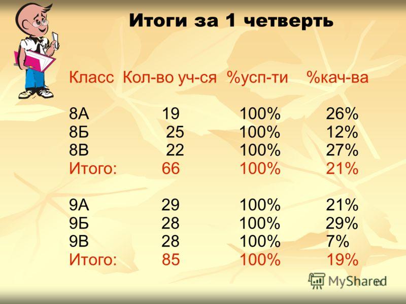 11 Итоги за 1 четверть Класс Кол-во уч-ся %усп-ти %кач-ва 8А 19 100% 26% 8Б 25 100% 12% 8В 22 100% 27% Итого: 66 100% 21% 9А 29 100% 21% 9Б 28 100% 29% 9В 28 100% 7% Итого: 85 100% 19%