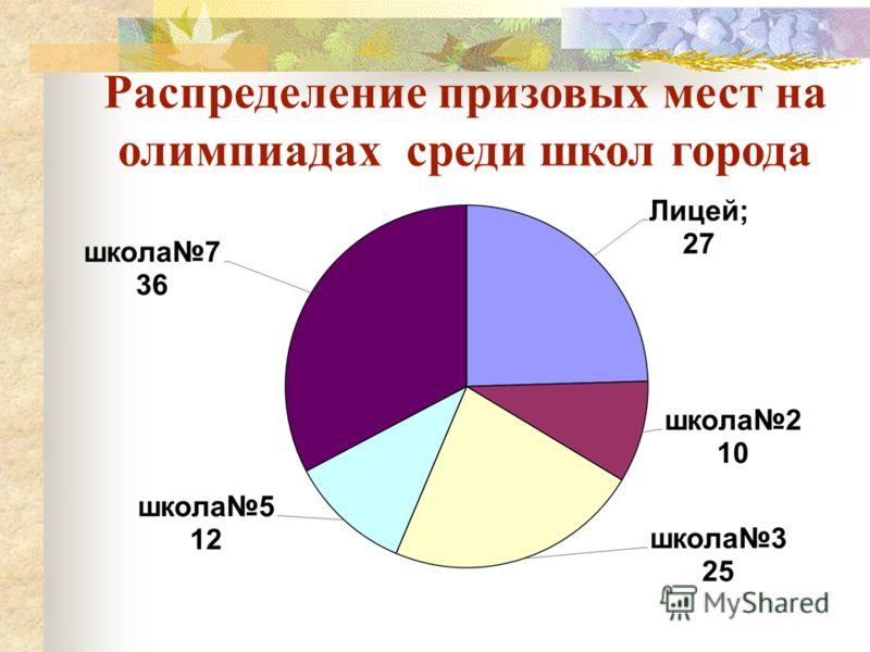 Распределение призовых мест на олимпиадах среди школ города