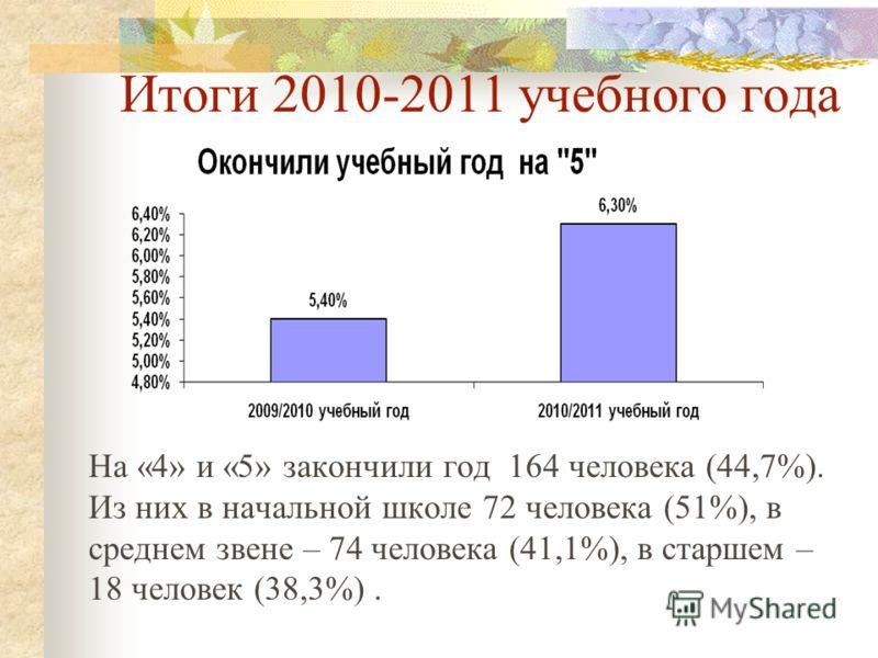 Итоги 2010-2011 учебного года На «4» и «5» закончили год 164 человека (44,7%). Из них в начальной школе 72 человека (51%), в среднем звене – 74 человека (41,1%), в старшем – 18 человек (38,3%).