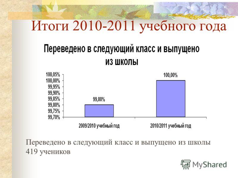 Итоги 2010-2011 учебного года Переведено в следующий класс и выпущено из школы 419 учеников