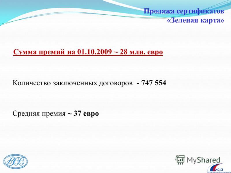 11 Сумма премий на 01.10.2009 ~ 28 млн. евро Количество заключенных договоров - 747 554 Средняя премия ~ 37 евро Продажа сертификатов «Зеленая карта»