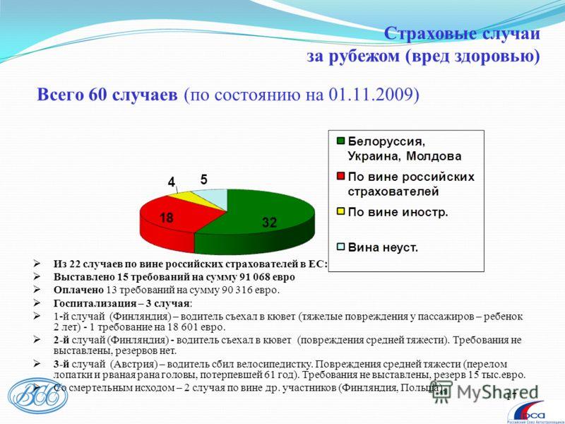 17 Всего 60 случаев (по состоянию на 01.11.2009) Из 22 случаев по вине российских страхователей в ЕС: Выставлено 15 требований на сумму 91 068 евро Оплачено 13 требований на сумму 90 316 евро. Госпитализация – 3 случая: 1-й случай (Финляндия) – водит