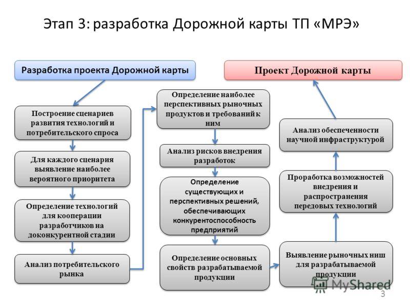 Этап 3: разработка Дорожной карты ТП «МРЭ» Разработка проекта Дорожной карты Для каждого сценария выявление наиболее вероятного приоритета Выявление рыночных ниш для разрабатываемой продукции Определение технологий для кооперации разработчиков на док