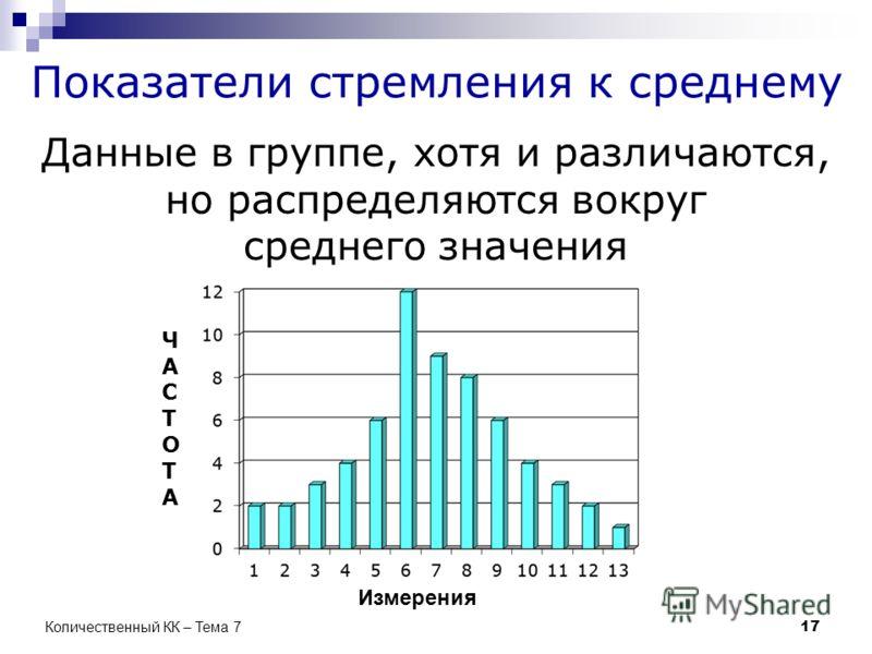 Показатели стремления к среднему Данные в группе, хотя и различаются, но распределяются вокруг среднего значения Измерения ЧАСТОТАЧАСТОТА 17 Количественный КК – Тема 7