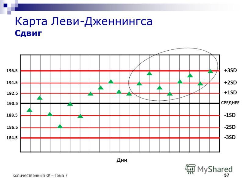Карта Леви-Дженнингса Сдвиг СРЕДНЕЕ +1SD +2SD -1SD -2SD -3SD +3SD Дни 190.5 192.5 194.5 196.5 188.5 186.5 184.5 37 Количественный КК – Тема 7