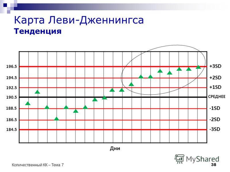 СРЕДНЕЕ +1SD +2SD -1SD -2SD -3SD +3SD Дни 190.5 192.5 194.5 196.5 188.5 186.5 184.5 38 Количественный КК – Тема 7 Карта Леви-Дженнингса Тенденция