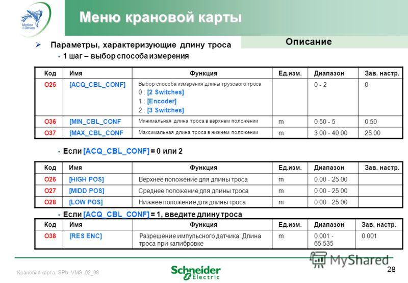 28 Крановая карта, SPb, VMS, 02_08 Меню крановой карты КодИмяФункцияЕд.изм.ДиапазонЗав. настр. O25[ACQ_CBL_CONF] Выбор способа измерения длины грузового троса 0 : [2 Switches] 1 : [Encoder] 2 : [3 Switches] 0 - 20 O36[MIN_CBL_CONF Минимальная длина т