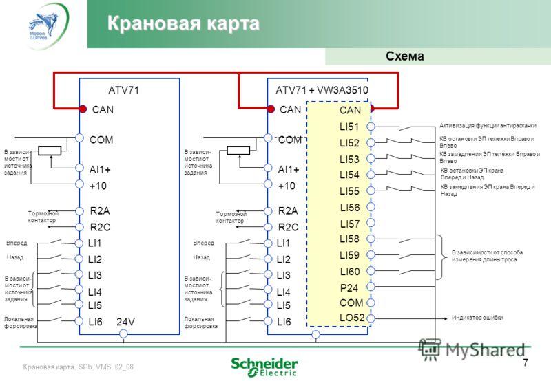 7 Крановая карта, SPb, VMS, 02_08 Крановая карта Схема COM AI1+ +10 R2A R2C LI1 LI2 LI3 LI4 LI5 COM AI1+ +10 R2A R2C Тормозной контактор 24V В зависи- мости от источника задания LI6 Вперед Назад Локальная форсировка LI1 LI2 LI3 LI4 LI5 В зависи- мост