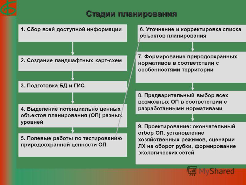 Стадии планирования 7. Формирование природоохранных нормативов в соответствии с особенностями территории 8. Предварительный выбор всех возможных ОП в соответствии с разработанными нормативами 9. Проектирование: окончательный отбор ОП, установление хо