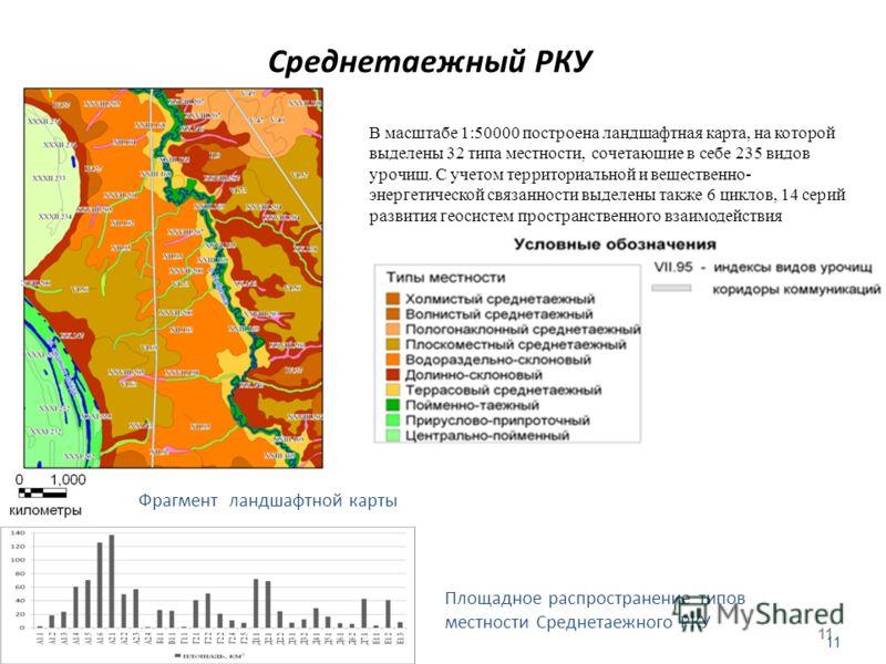 Среднетаежный РКУ 11 В масштабе 1:50000 построена ландшафтная карта, на которой выделены 32 типа местности, сочетающие в себе 235 видов урочищ. С учетом территориальной и вещественно- энергетической связанности выделены также 6 циклов, 14 серий разви