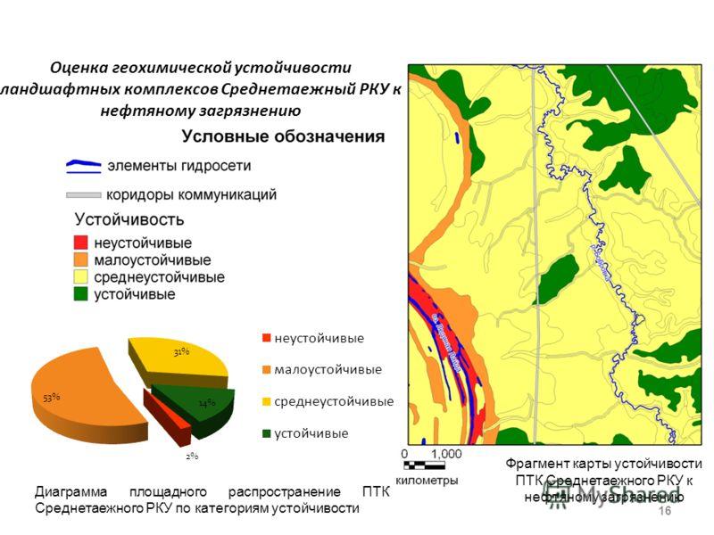 16 Диаграмма площадного распространение ПТК Среднетаежного РКУ по категориям устойчивости Оценка геохимической устойчивости ландшафтных комплексов Среднетаежный РКУ к нефтяному загрязнению Фрагмент карты устойчивости ПТК Среднетаежного РКУ к нефтяном