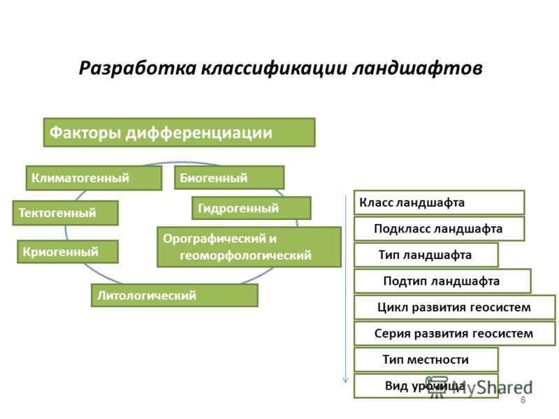 Разработка классификации ландшафтов 6 Факторы дифференциации Климатогенный Тектогенный Орографический и геоморфологический Литологический Гидрогенный Биогенный Криогенный Класс ландшафта Подкласс ландшафта Тип ландшафта Подтип ландшафта Цикл развития