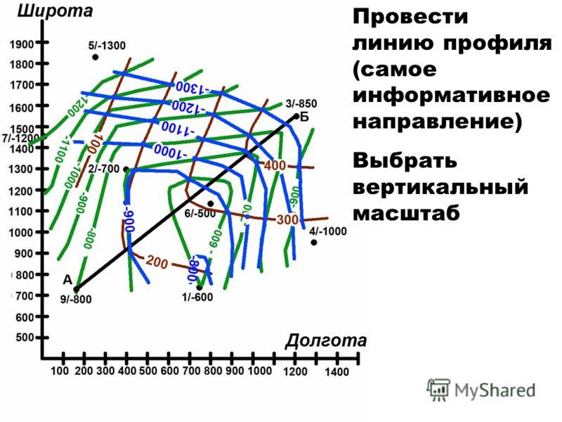 Провести линию профиля (самое информативное направление) Выбрать вертикальный масштаб