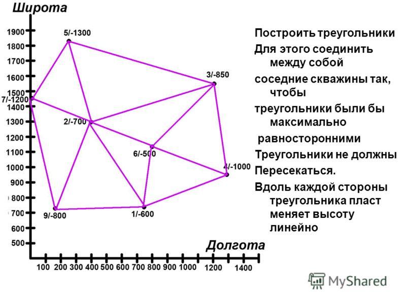 Построить треугольники Для этого соединить между собой соседние скважины так, чтобы треугольники были бы максимально равносторонними Треугольники не должны Пересекаться. Вдоль каждой стороны треугольника пласт меняет высоту линейно