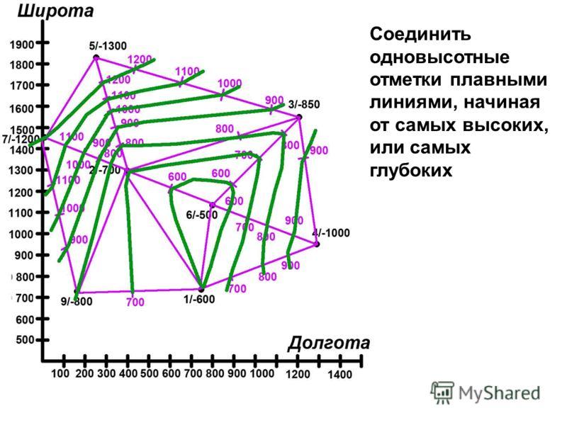 Соединить одновысотные отметки плавными линиями, начиная от самых высоких, или самых глубоких
