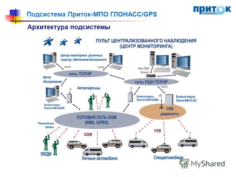 Подсистема Приток-МПО ГЛОНАСС/GPS Архитектура подсистемы