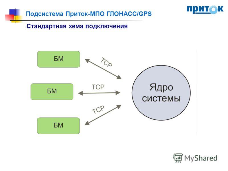 Подсистема Приток-МПО ГЛОНАСС/GPS Стандартная хема подключения