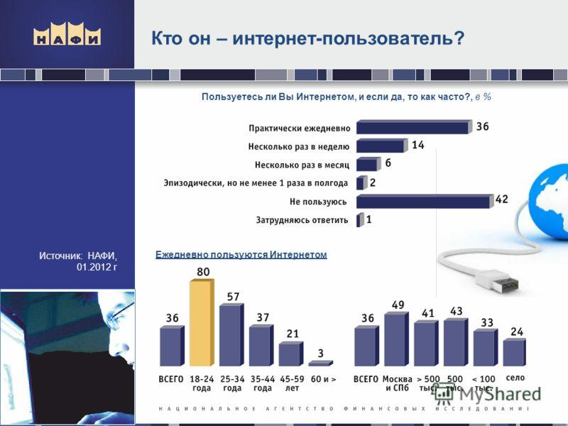 Кто он – интернет-пользователь? Источник: НАФИ, 01.2012 г. Пользуетесь ли Вы Интернетом, и если да, то как часто?, в % Ежедневно пользуются Интернетом