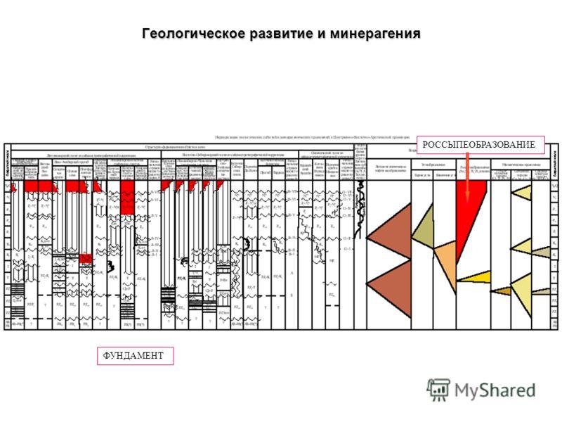 ФУНДАМЕНТ ЧЕХОЛ Геологическое развитие и минерагения НЕФТЕГАЗООБРАЗОВАНИЕРОССЫПЕОБРАЗОВАНИЕ