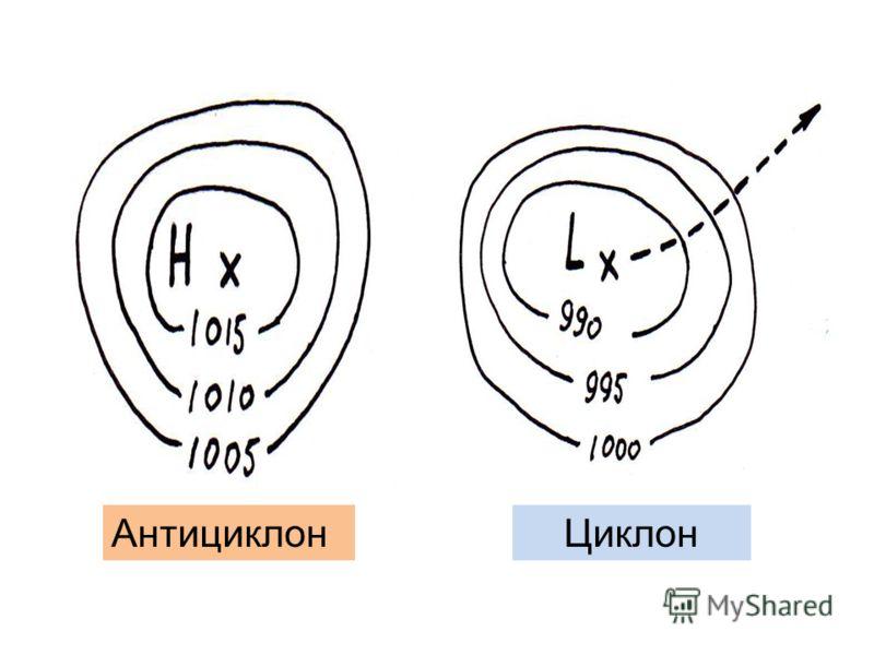 АнтициклонЦиклон