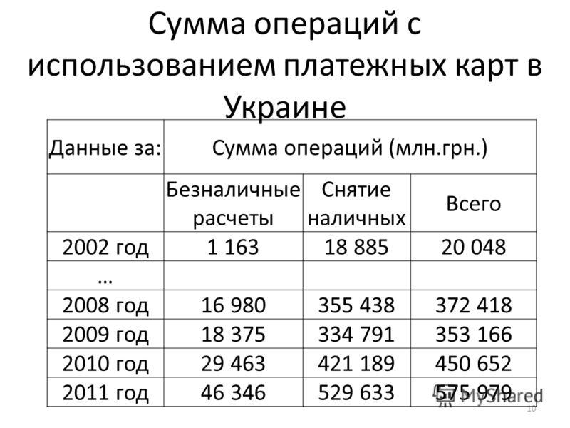 Сумма операций с использованием платежных карт в Украине 10 Данные за:Сумма операций (млн.грн.) Безналичные расчеты Снятие наличных Всего 2002 год1 16318 88520 048 … 2008 год16 980355 438372 418 2009 год18 375334 791353 166 2010 год29 463421 189450 6