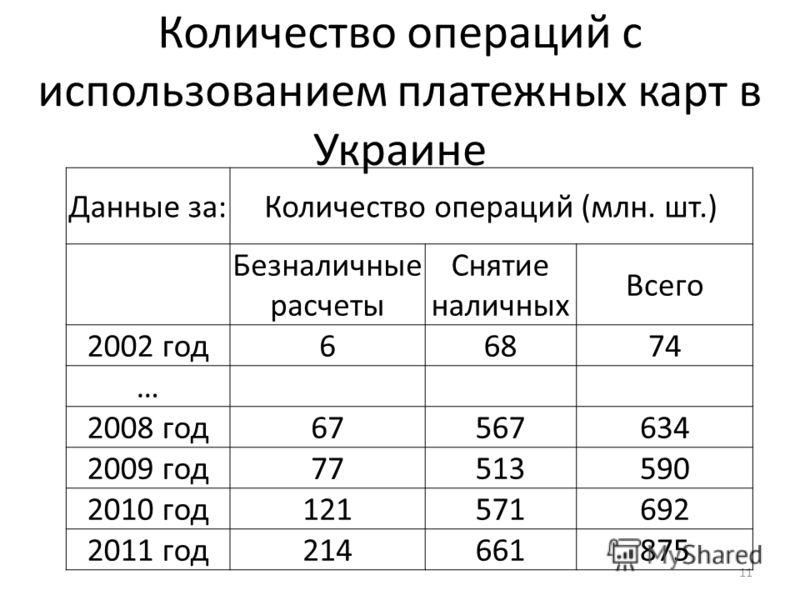 Количество операций с использованием платежных карт в Украине 11 Данные за:Количество операций (млн. шт.) Безналичные расчеты Снятие наличных Всего 2002 год66874 … 2008 год67567634 2009 год77513590 2010 год121571692 2011 год214661875