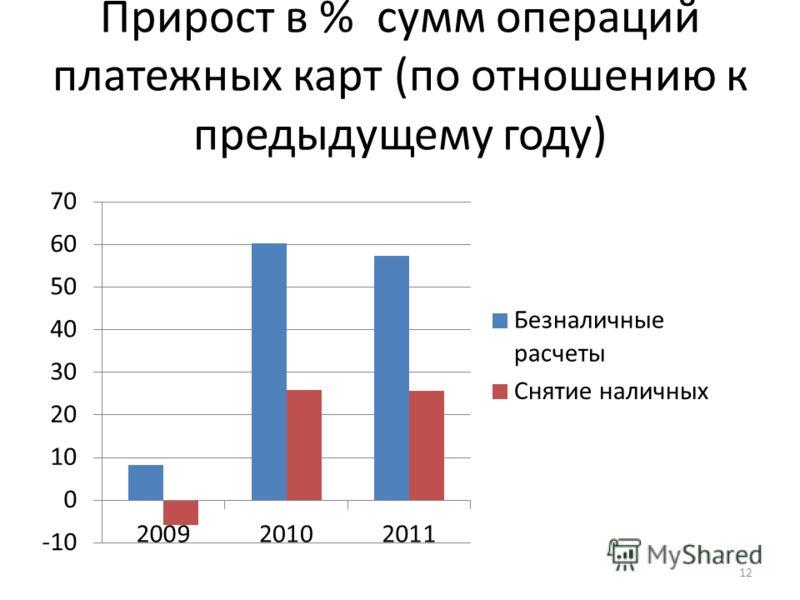 Прирост в % сумм операций платежных карт (по отношению к предыдущему году) 12