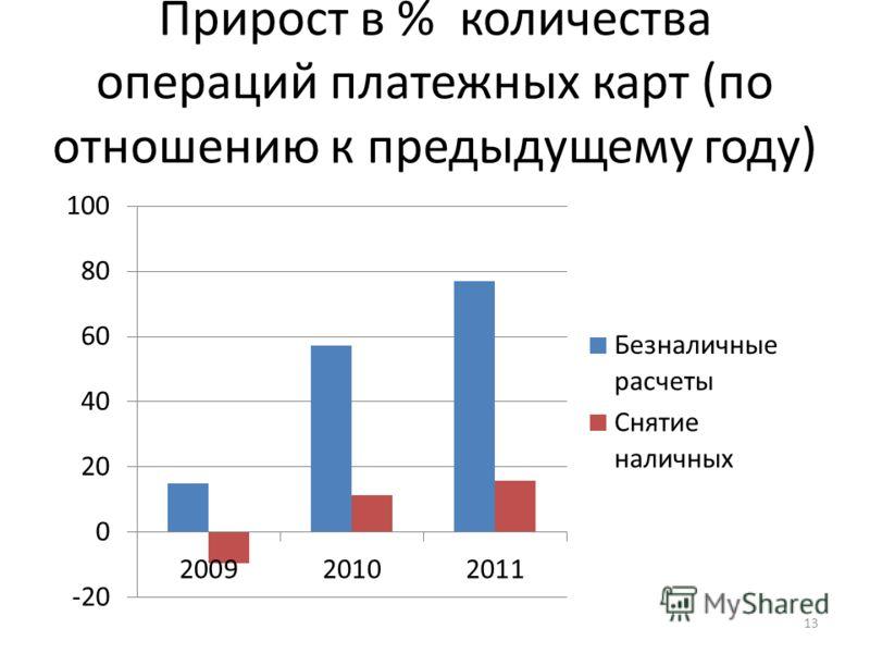 Прирост в % количества операций платежных карт (по отношению к предыдущему году) 13